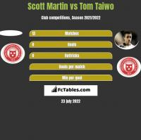 Scott Martin vs Tom Taiwo h2h player stats