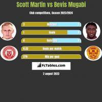 Scott Martin vs Bevis Mugabi h2h player stats