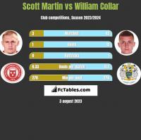 Scott Martin vs William Collar h2h player stats