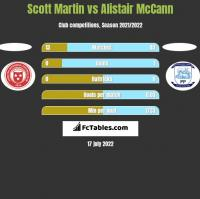 Scott Martin vs Alistair McCann h2h player stats