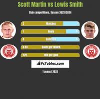 Scott Martin vs Lewis Smith h2h player stats