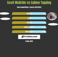Scott McBride vs Callum Tapping h2h player stats