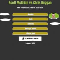 Scott McBride vs Chris Duggan h2h player stats