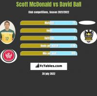 Scott McDonald vs David Ball h2h player stats