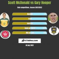 Scott McDonald vs Gary Hooper h2h player stats