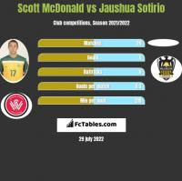 Scott McDonald vs Jaushua Sotirio h2h player stats
