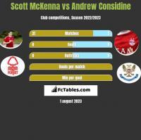 Scott McKenna vs Andrew Considine h2h player stats