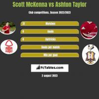 Scott McKenna vs Ashton Taylor h2h player stats