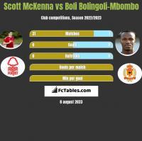 Scott McKenna vs Boli Bolingoli-Mbombo h2h player stats
