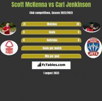 Scott McKenna vs Carl Jenkinson h2h player stats