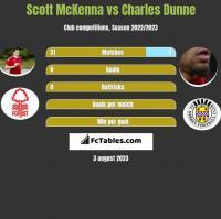 Scott McKenna vs Charles Dunne h2h player stats