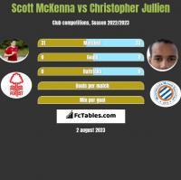 Scott McKenna vs Christopher Jullien h2h player stats