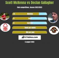 Scott McKenna vs Declan Gallagher h2h player stats