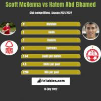 Scott McKenna vs Hatem Abd Elhamed h2h player stats