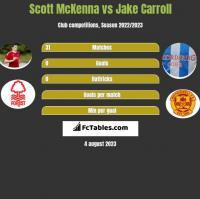 Scott McKenna vs Jake Carroll h2h player stats