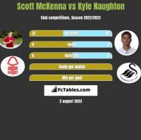 Scott McKenna vs Kyle Naughton h2h player stats