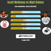 Scott McKenna vs Matt Grimes h2h player stats