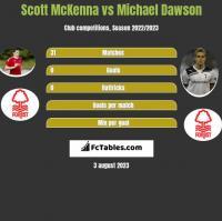 Scott McKenna vs Michael Dawson h2h player stats
