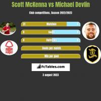 Scott McKenna vs Michael Devlin h2h player stats