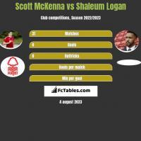 Scott McKenna vs Shaleum Logan h2h player stats