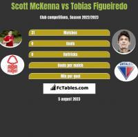 Scott McKenna vs Tobias Figueiredo h2h player stats
