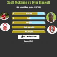 Scott McKenna vs Tyler Blackett h2h player stats