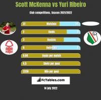 Scott McKenna vs Yuri Ribeiro h2h player stats