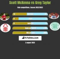 Scott McKenna vs Greg Taylor h2h player stats