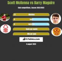 Scott McKenna vs Barry Maguire h2h player stats