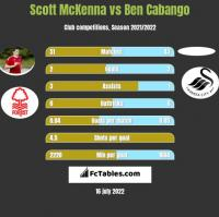Scott McKenna vs Ben Cabango h2h player stats