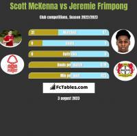 Scott McKenna vs Jeremie Frimpong h2h player stats