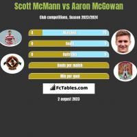 Scott McMann vs Aaron McGowan h2h player stats