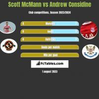 Scott McMann vs Andrew Considine h2h player stats