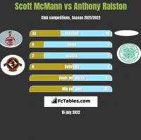 Scott McMann vs Anthony Ralston h2h player stats