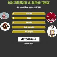 Scott McMann vs Ashton Taylor h2h player stats