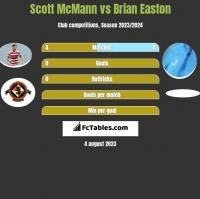 Scott McMann vs Brian Easton h2h player stats