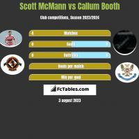 Scott McMann vs Callum Booth h2h player stats