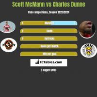 Scott McMann vs Charles Dunne h2h player stats