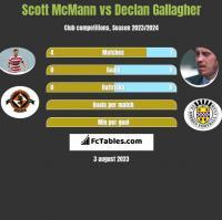 Scott McMann vs Declan Gallagher h2h player stats