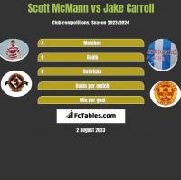 Scott McMann vs Jake Carroll h2h player stats