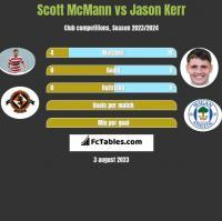 Scott McMann vs Jason Kerr h2h player stats