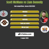 Scott McMann vs Liam Donnelly h2h player stats
