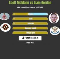 Scott McMann vs Liam Gordon h2h player stats