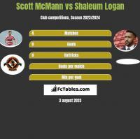 Scott McMann vs Shaleum Logan h2h player stats