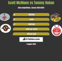 Scott McMann vs Tommy Hoban h2h player stats