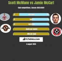 Scott McMann vs Jamie McCart h2h player stats