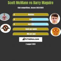 Scott McMann vs Barry Maguire h2h player stats