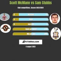 Scott McMann vs Sam Stubbs h2h player stats