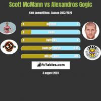 Scott McMann vs Alexandros Gogic h2h player stats