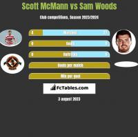 Scott McMann vs Sam Woods h2h player stats